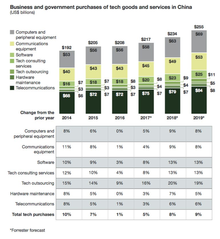 china-techspend2018forrester.png