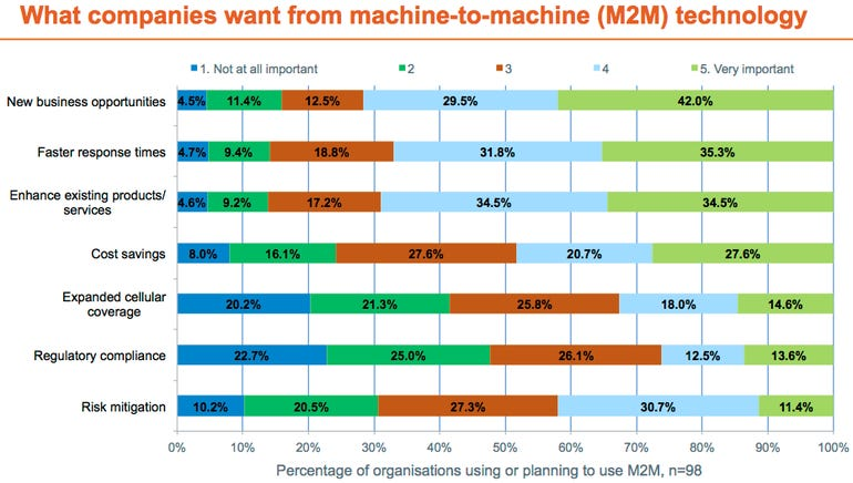 m2m_survey_results_chart_07