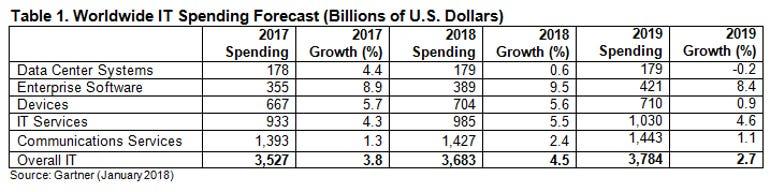 gartner-it-spending-forecast-2018.png