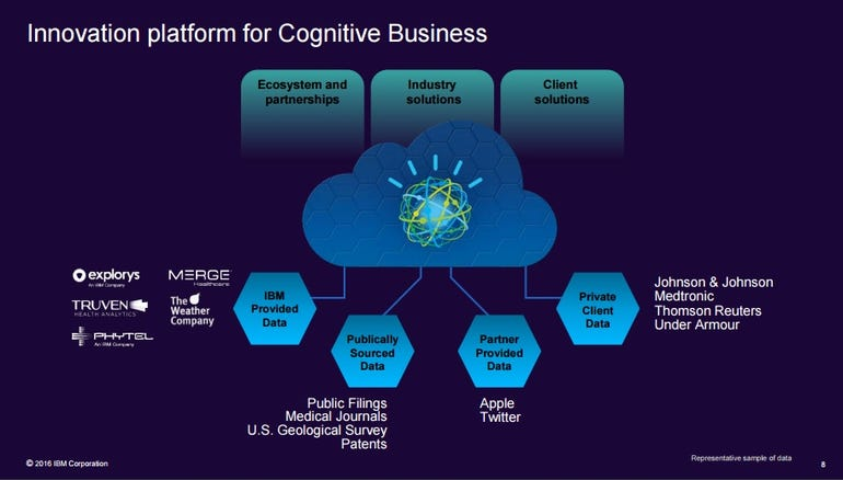 ibm-cognitive-innovation-platform.jpg