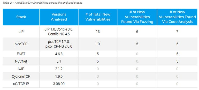 Amnesia:33 vulnerabilities impact millions of smart and industrial devices