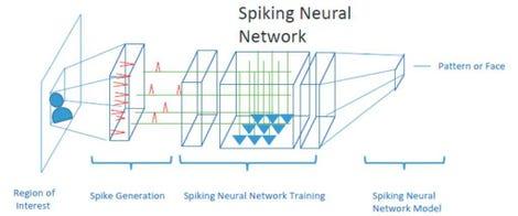 intel-spiking-neural-networks.jpg