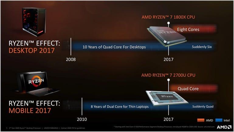 How Ryzen shook up the processor market