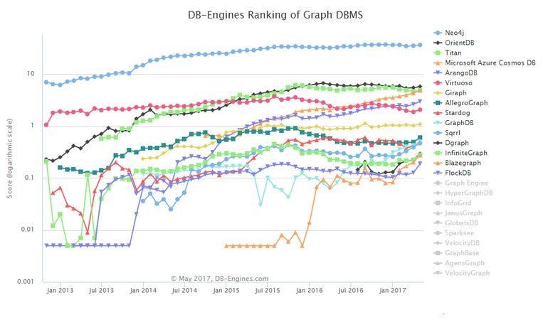 Graph database popularity