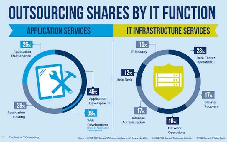 zdnet-bluewolf-it-outsourcing-report-2