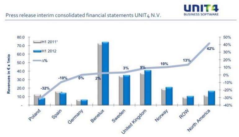UNIT4 regions