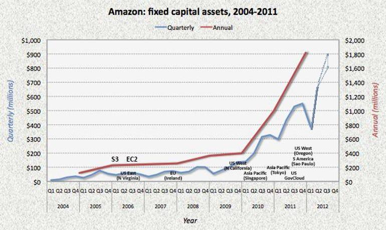 Amazon Web Services datacentres