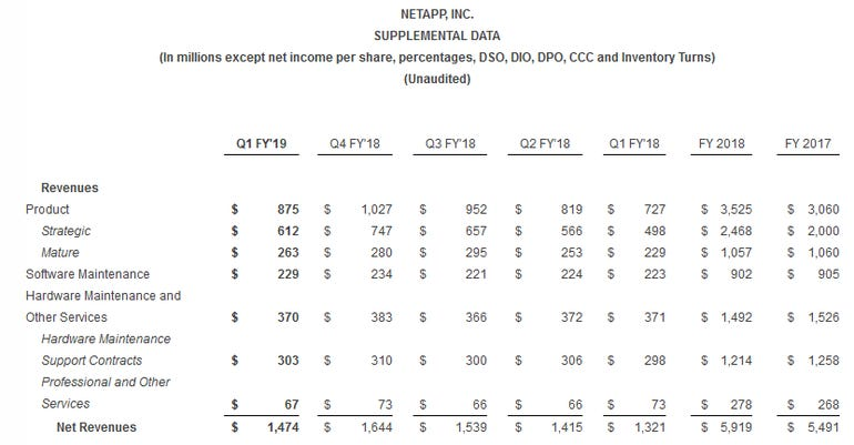 NetApp's Q1 benefits from strong demand