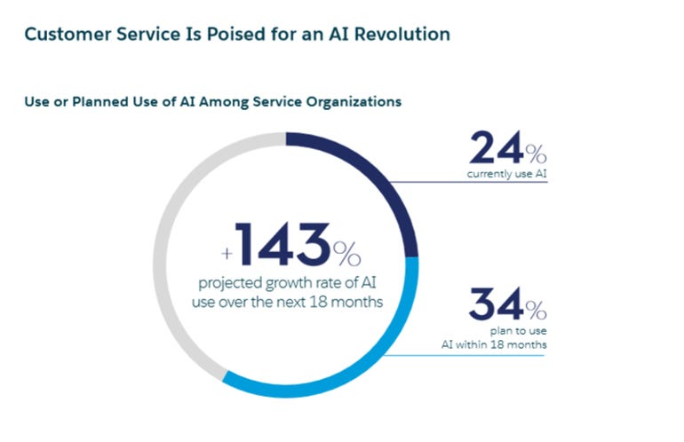 Yet customer service is poised for an AI revolution
