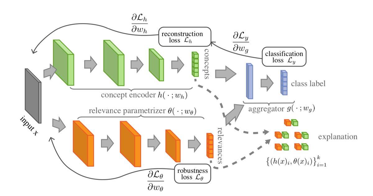 ibm-self-explaining-neural-network-2019.png