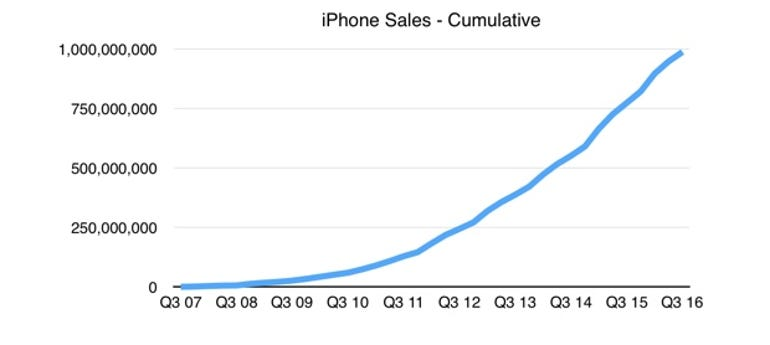 Billionth iPhone sold: Does that make it the best selling product of all time?