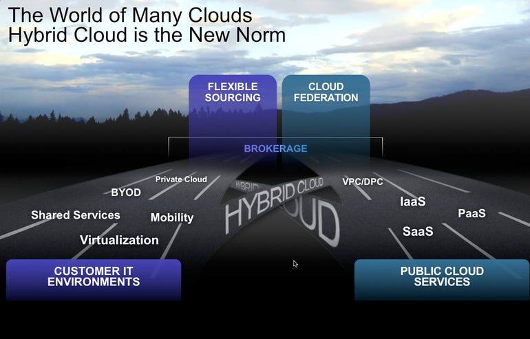 hybrid cloud cisco