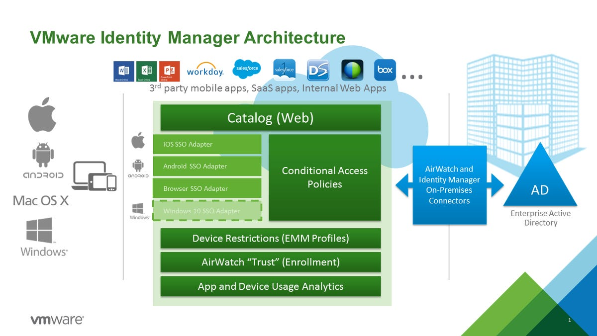 vmware-identity-manager-marketecture.png
