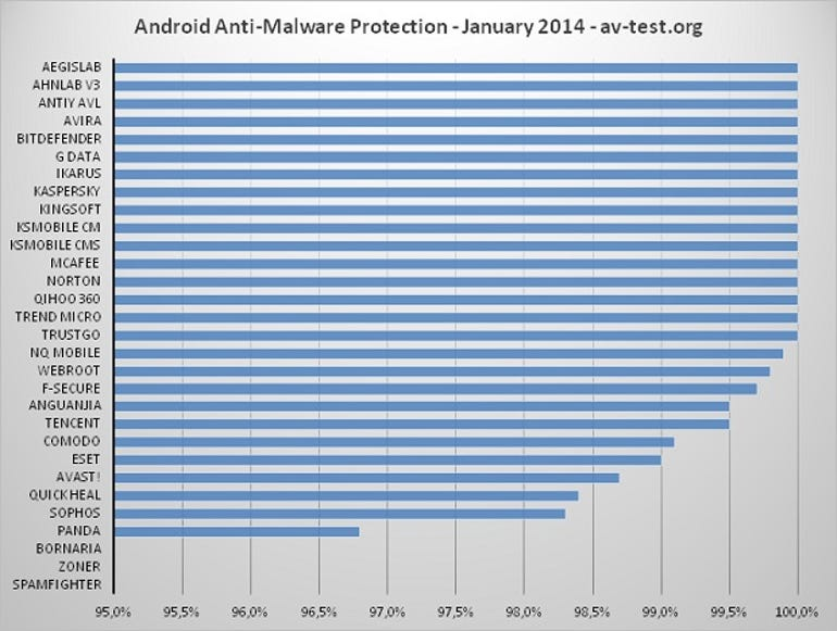 protection_2014-01_android_avtest_interval_95-100