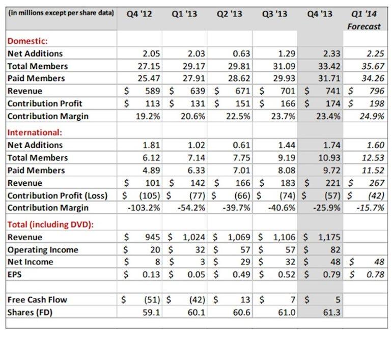 zdnet-netflix-earnings-q4-2013