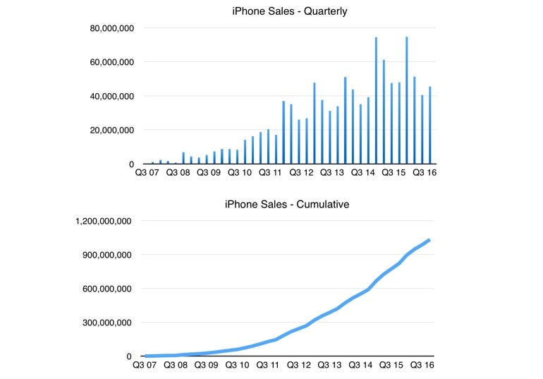 iPhone sales, Q4 16