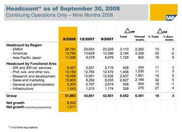 SAP HEADCOUNTS