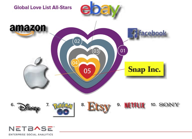 Which 100 brands get the most social media love ZDNet