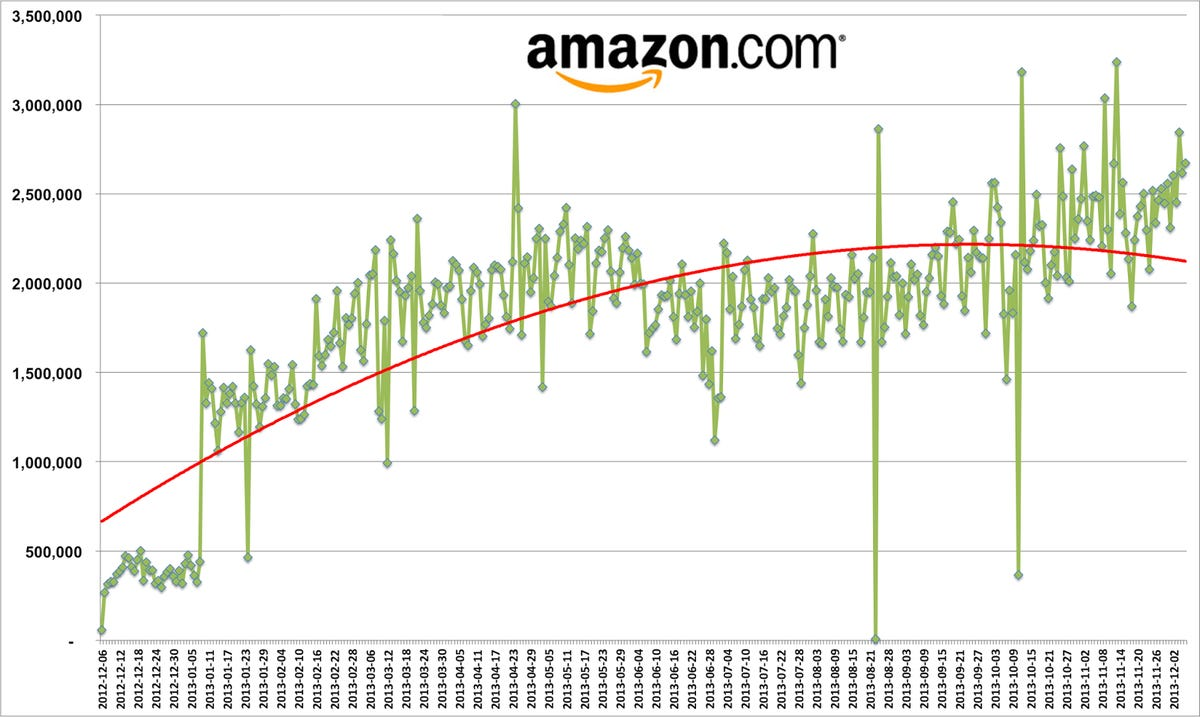 amazon-price-changes-graph.png