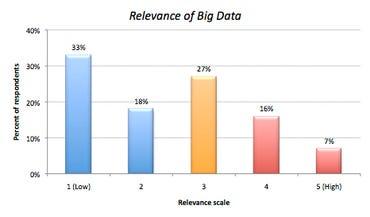 big-data-steria-relevance