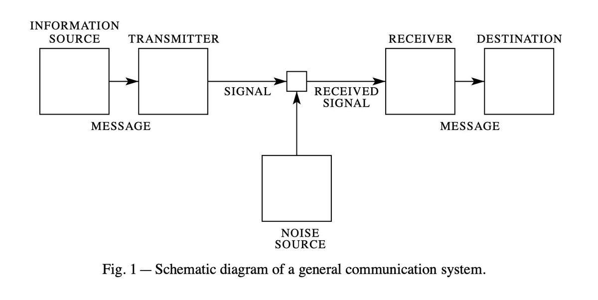 shannon-communications-system.jpg