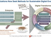 The digital transformation conversation shifts to how