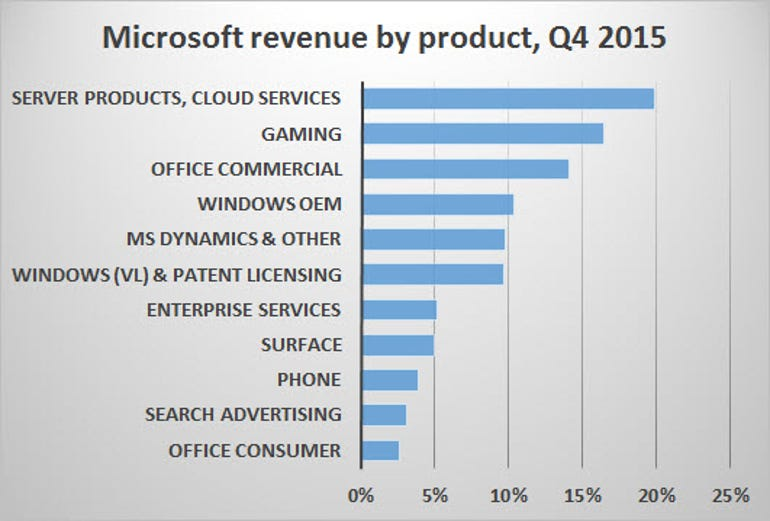 msft-revenue-1601.jpg