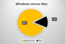 Six surprising facts about who's winning the operating system and browser wars in the U.S.
