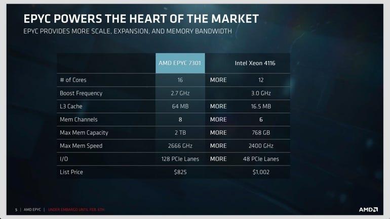 EPYC vs. Xeon