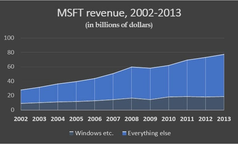 msft-revenue2