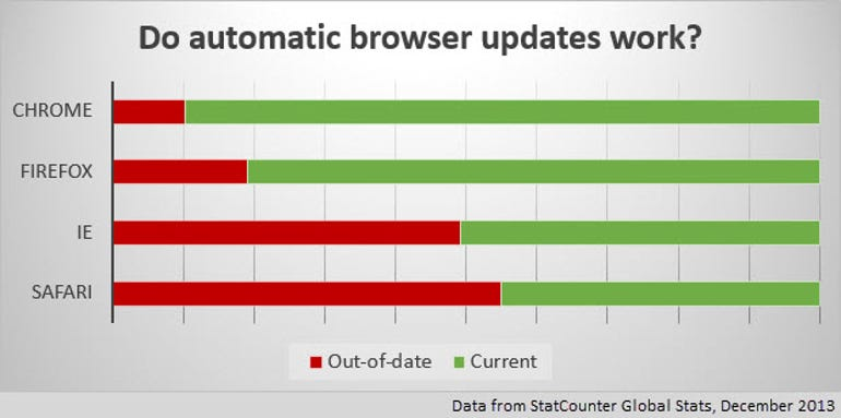 browser-update-december-2013-statcounter