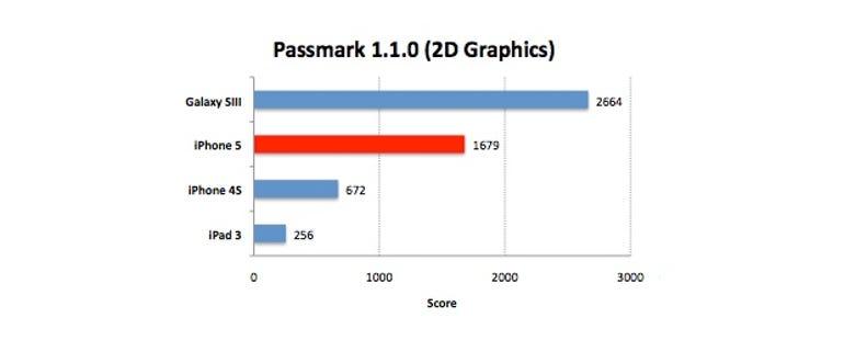 iphone5-passmark-2d