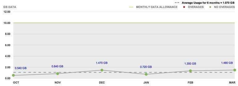 JK VZW Data usage
