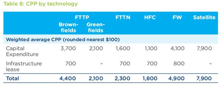 nbn-cost-tech-corp-plan.png