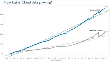 Tableau online data growth rates