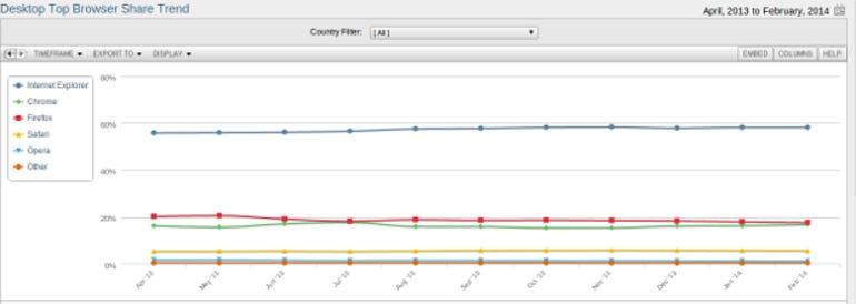 NetMarketShare Web Browser Feb 2014