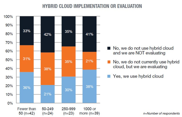 hybrid cloud chart