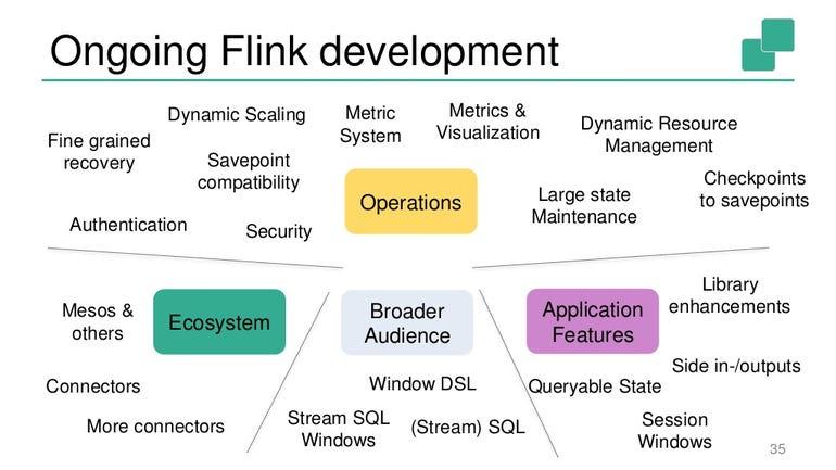 Flink's roadmap