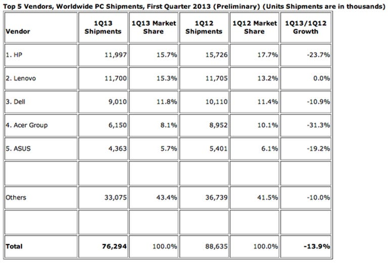 idc-1q13-pc-shipments-chart01-620x421