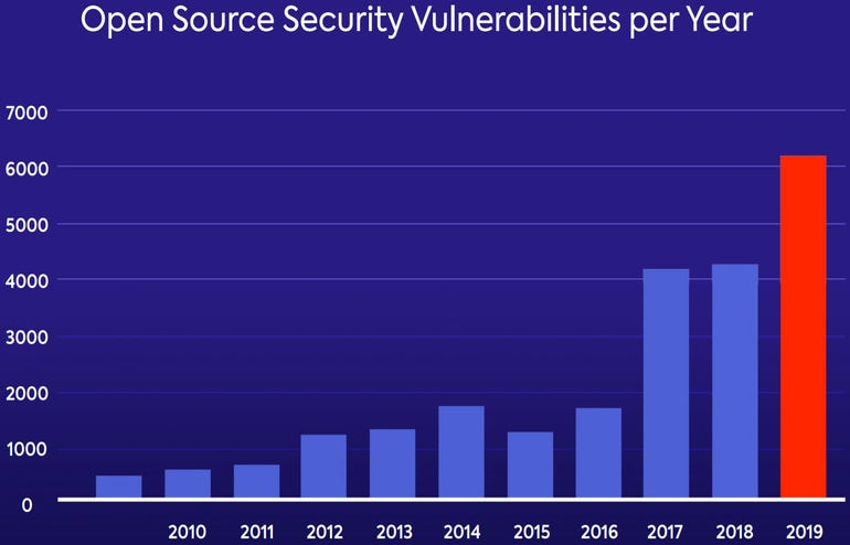 Bugs in open-source software have hit a record high