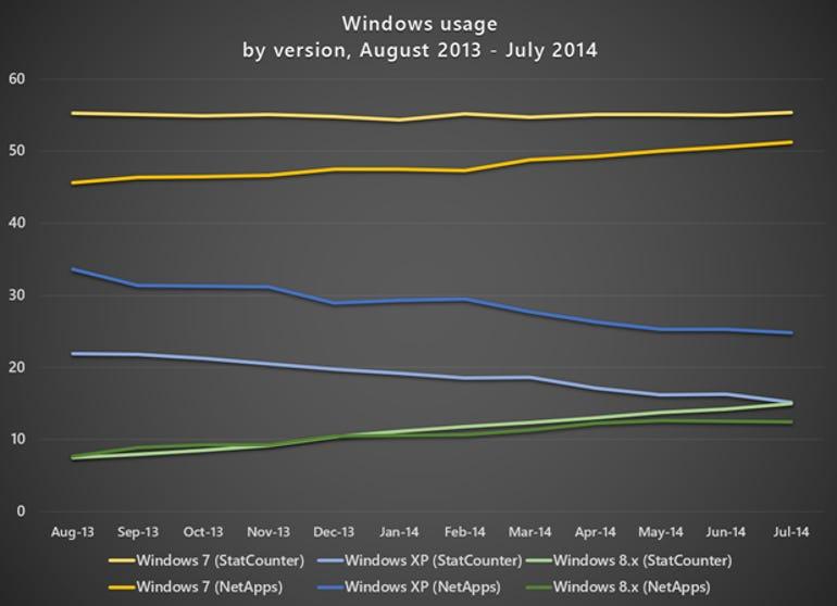 worldwide-os-usage-2013-2014