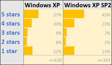 amazon-xp-ratings-by-version-620px