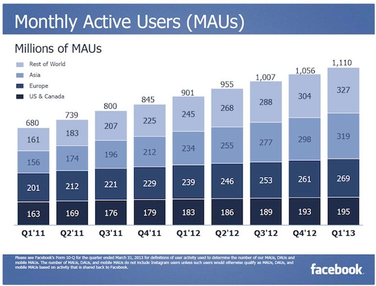 zdnet-facebook-q1-2013-slides-1