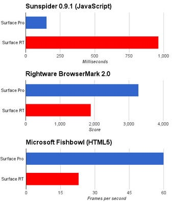 surface-pro-rt-browser