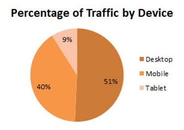 pornhub-percent-traffic-by-device