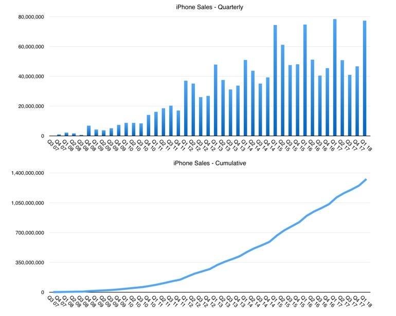 iPhone sales data