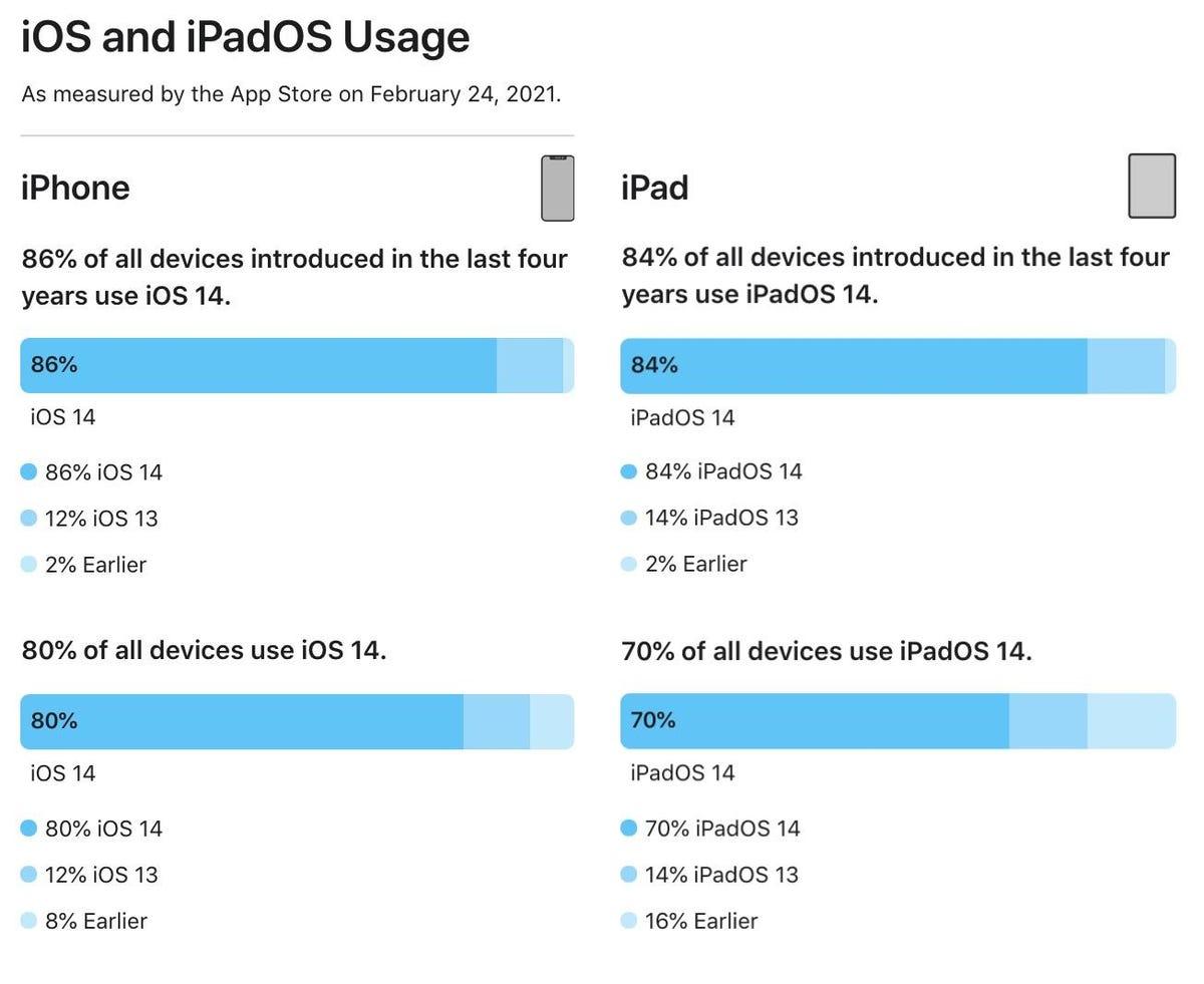 iOS/iPadOS 14 market share