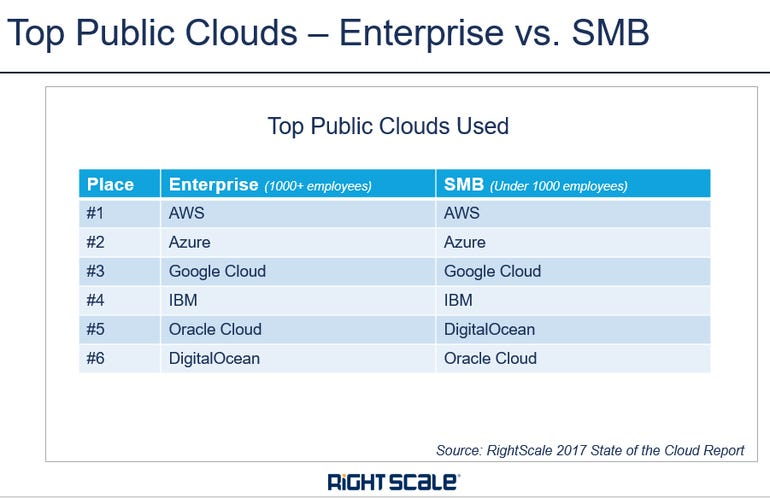 top-clouds-enterprise-and-smb.png