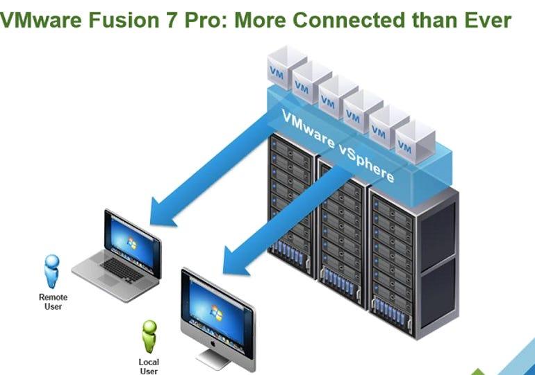 fusion7c
