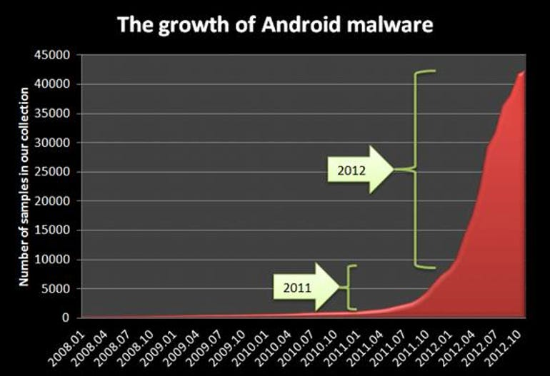 android_malware_chart